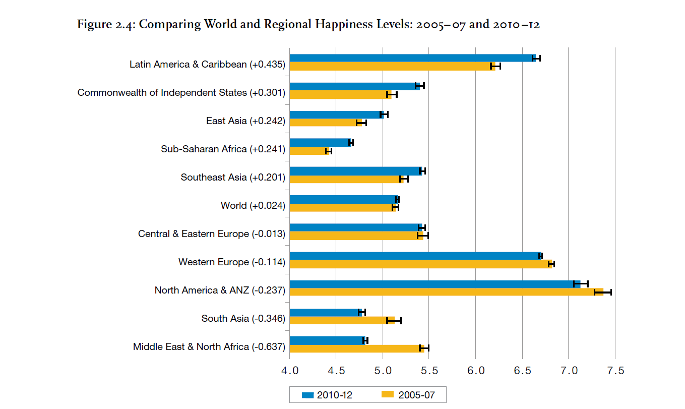 a survey report on happiness index It drew international attention as the world's first global happiness survey the  report outlined the state of world happiness, causes of happiness and misery,.