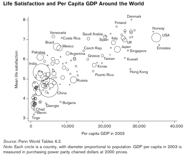 Life Satisfaction and Per Capita GDP around the World Gallup