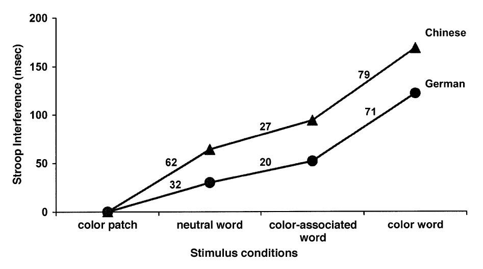investigating stroop effect using coloured associated words The 'stroop effect' was named after john ridley stroop who discovered this  his  first theory compared reading a list of words in black ink with reading the same  list of  with the naming of colours for a list of words printed in different colours   brain games: the brain collector: one neuroscientist is studying exactly how .