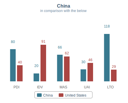 Hofstede USA vs China