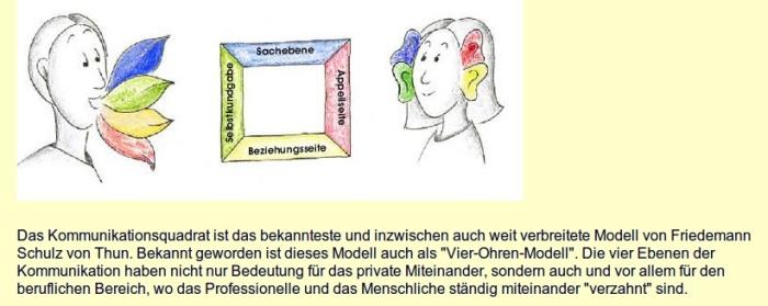 Kommunikationsquadrat Schulz Von Thun