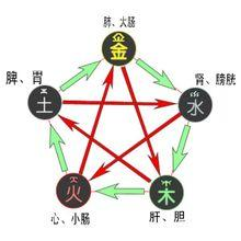 中医和五行的关系 relationship between Chinese medicine and the five elements