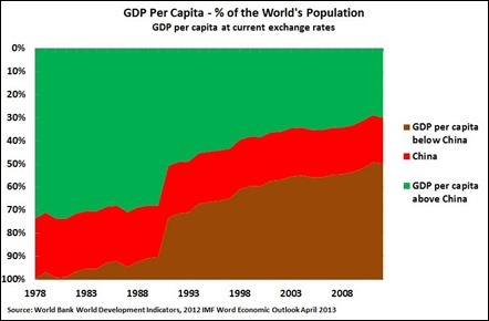 China and the World's GDP