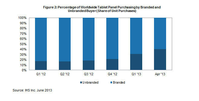 Branded Unbranded Tablet Panels