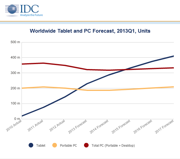 Worldwide Tablet and PC Forecast 2012 - 2017